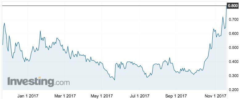 Noxopharm's share price over the past year. Source: Investing.com