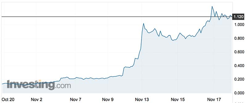 Golden Mile's share price over the past month. Source: Investing.com