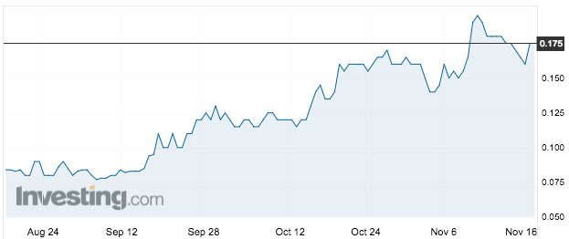 PXX's share price over the past three months. Source: Investing.com
