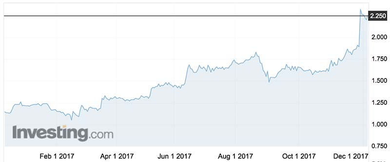 Integral Diagnostics shares over the past year. Source: Investing.com