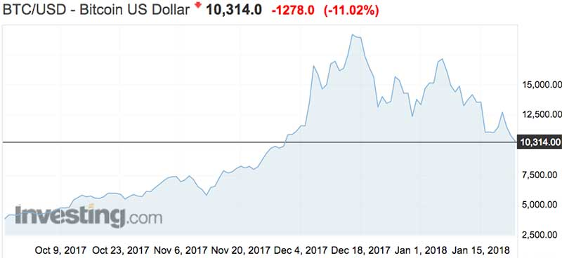 The price of bitcoin Tuesday 6pm AEDT.