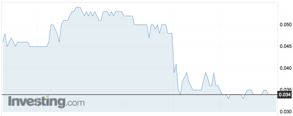 Impelus (IMS) share price movements over the past month.