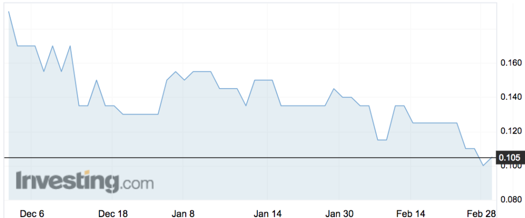 HearMeOut (HMO) share price movements over the past 3 months.
