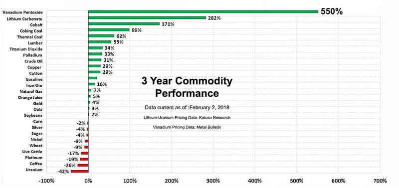 The vanadium price over the past three years has outperformed other commodities including the battery metal favourites - lithium and cobalt.