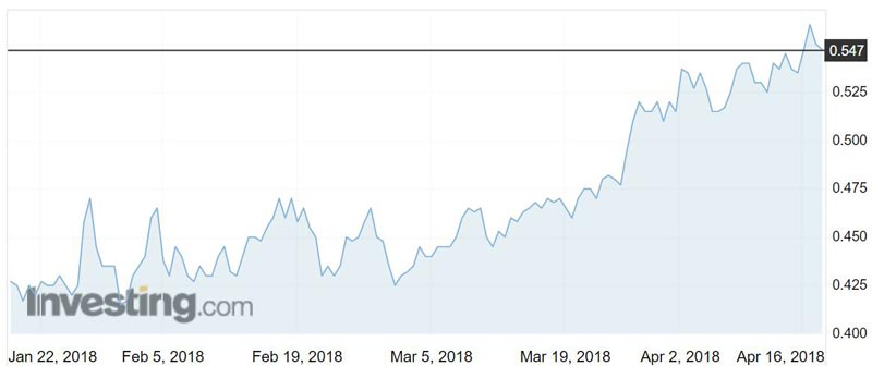 RMS shares over the past three months.