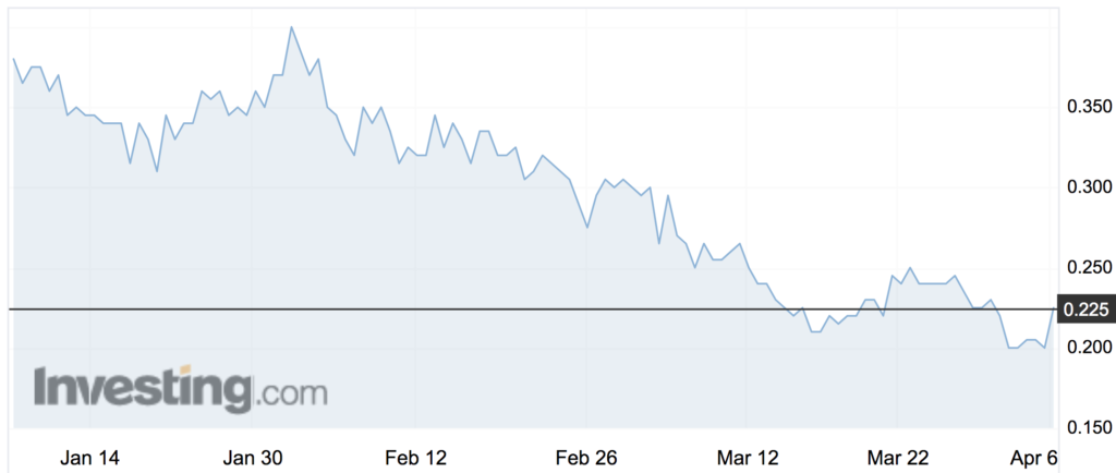 Novatti (NOV) shares over the past three months.