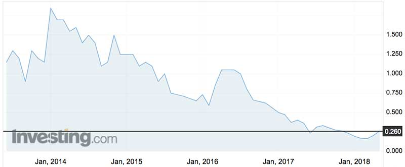 TZ shares (ASX:TZL) in recent years.