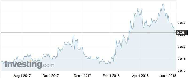 Imugene shares (ASX:IMU) over the past year.
