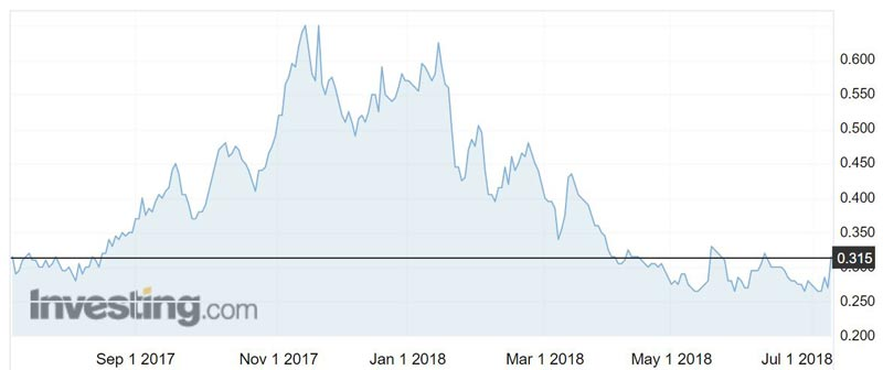 Lithium Power International (ASX:LPI) shares have more than halved since November last year.