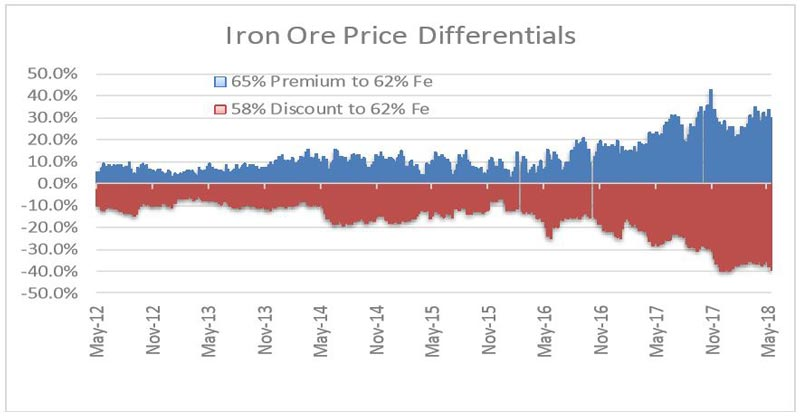 Iron ore price difference, Emergent Resources