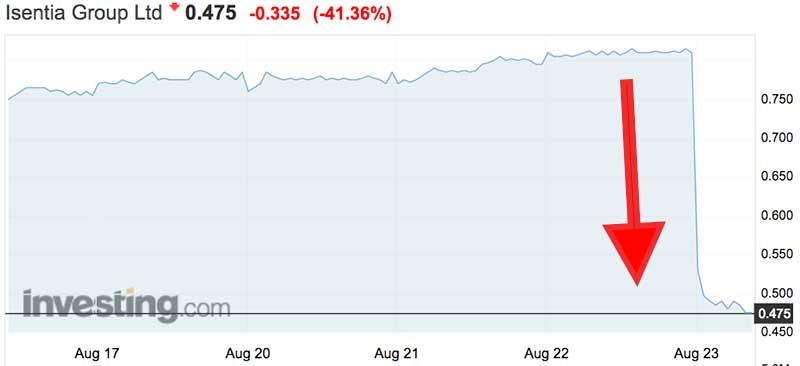 Isentia shares (ASX:ISD) plummeted today after poor results
