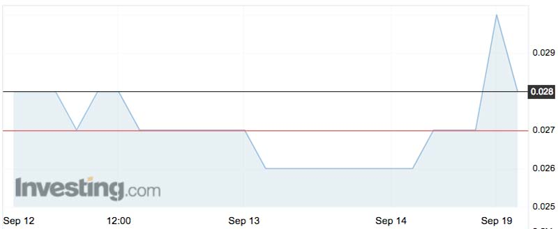 The Liontown Resources (ASX:LTR)share price over the past week.