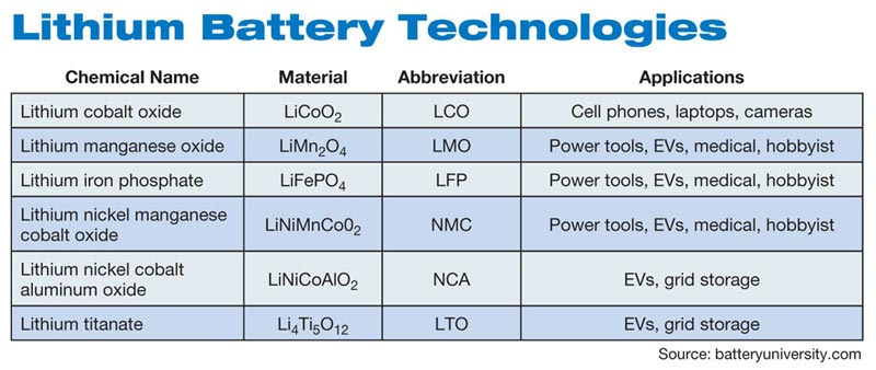 Lithium-ion battery chemistries.