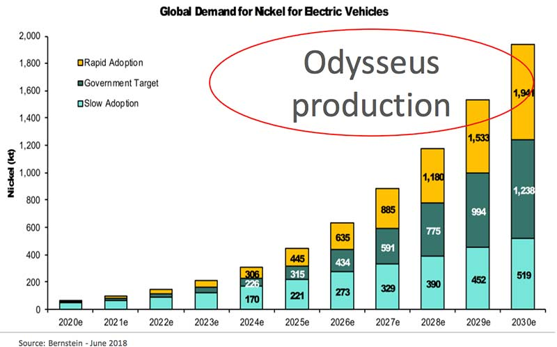 Western Area's (ASX:WST) Odysseus nickel mine will come into production as EV demand is ramping up.