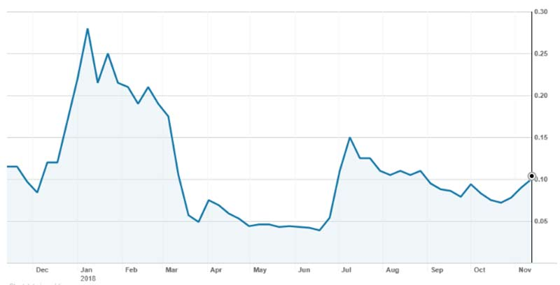 The Anson (ASX:ANS) share price over the past 12 months.
