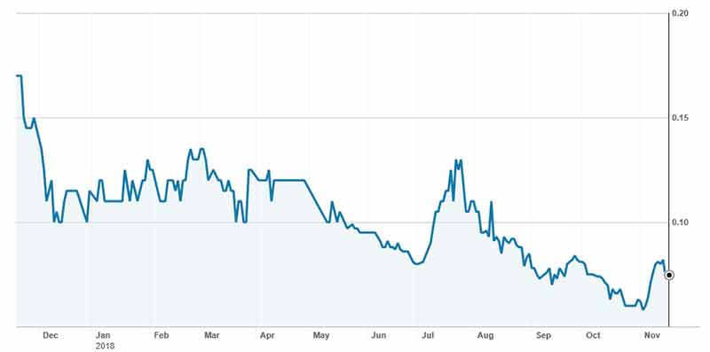 The PolarX (ASX:PXX) share price over the past 12 months.