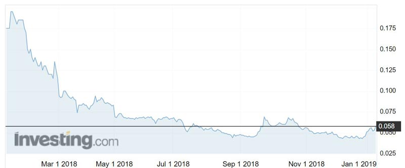 Beadell Resources (ASX:BDR) shares over the past year.