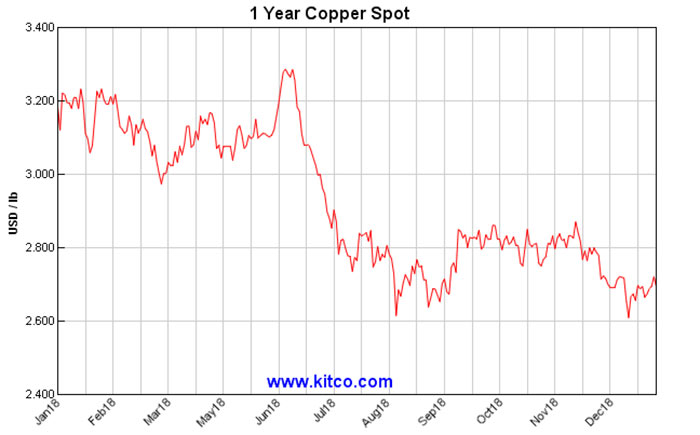 The copper price over the past 12 months.