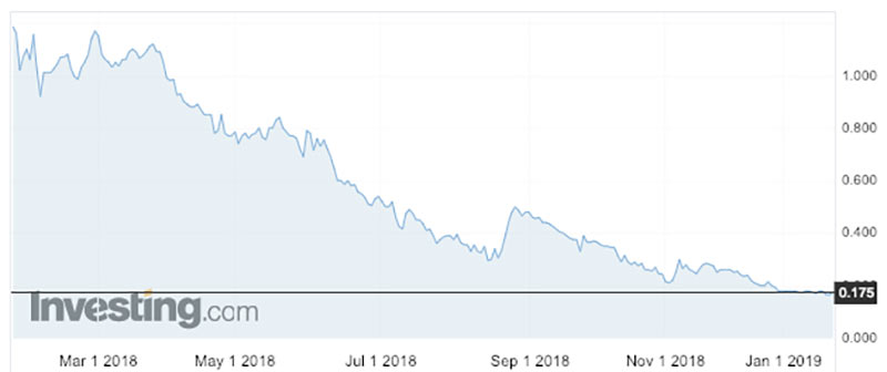The First Cobalt share price has plummeted over the past year.