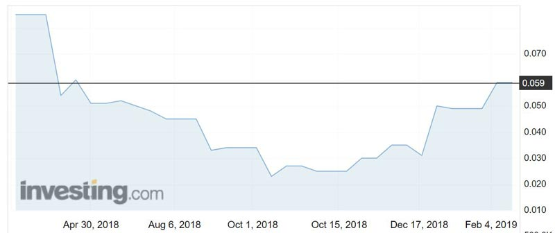 Velocity Property Group (ASX:VP7) shares have gone for a run.