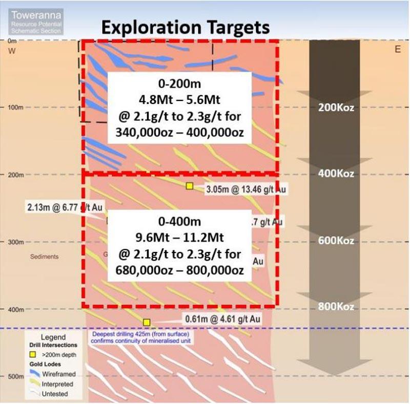 Toweranna prospect exploration targets, De Grey Mining