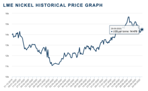 Nickel prices on the LME have taken a step down